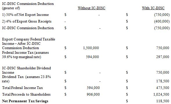 Summary of IC-DISC Tax Benefits: Law Firm of Miller Canfield